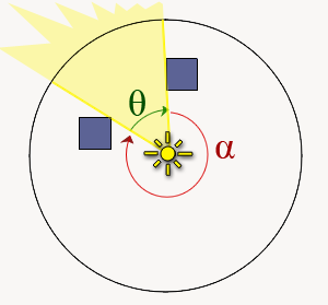 Two angle's are enough to describe light contribution as a circular sector.