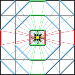 Two of the corners of each square define a circular sector that describes the maximum amount of light this square can receive.